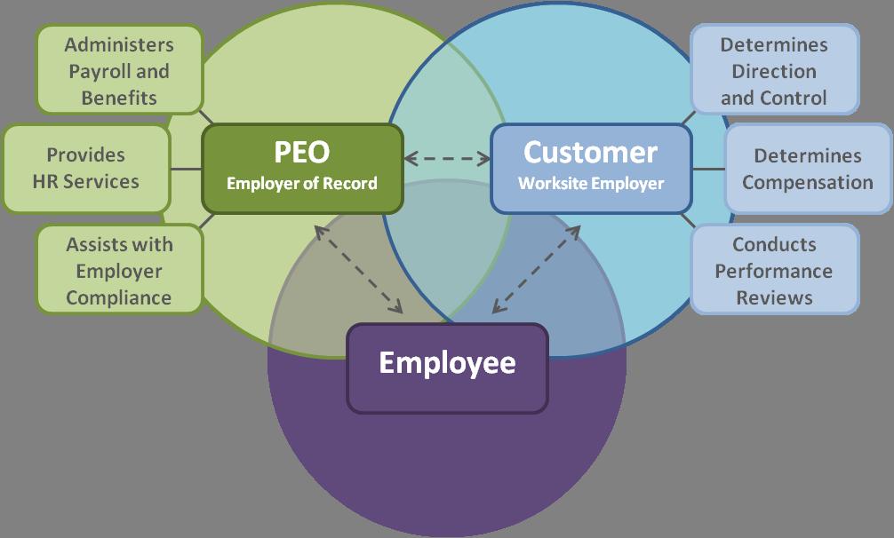 Professional Employer Organization In El Paso Rmpersonnel
